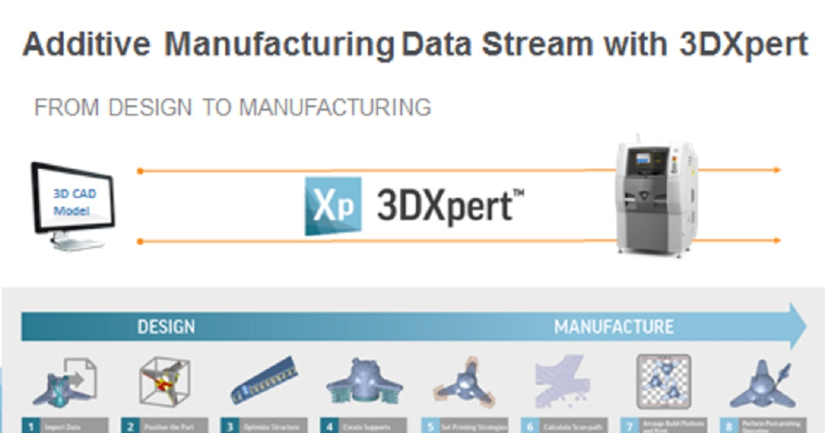 3DXpert Additive Manufacturing Workflow